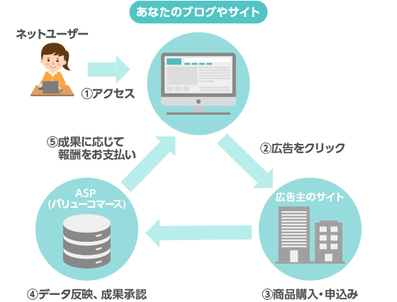 https://www.valuecommerce.ne.jp/img/affiliate/about/affiliate_structure.png