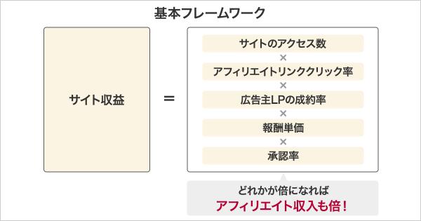 アフィリエイト収益化の方程式
